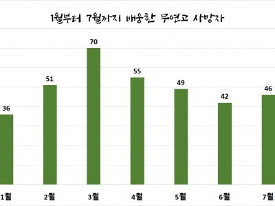 [나눔통계이야기] 나눔과나눔이 배웅한 7월의 서울시 무연고사망자의 삶