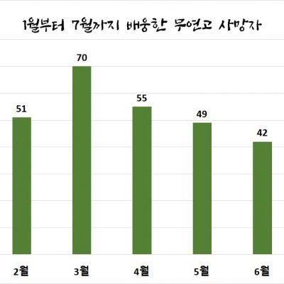 [나눔장례지원] 나눔과나눔이 배웅한 7월의 서울시 무연고사망자의 삶
