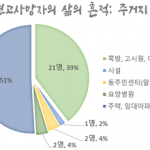 [나눔통계이야기] 나눔과나눔이 배웅한 8월의 서울시 무연고사망자의 삶
