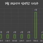 [나눔통계이야기] 나눔과나눔이 배웅한 9월의 서울시 무연고사망자의 삶